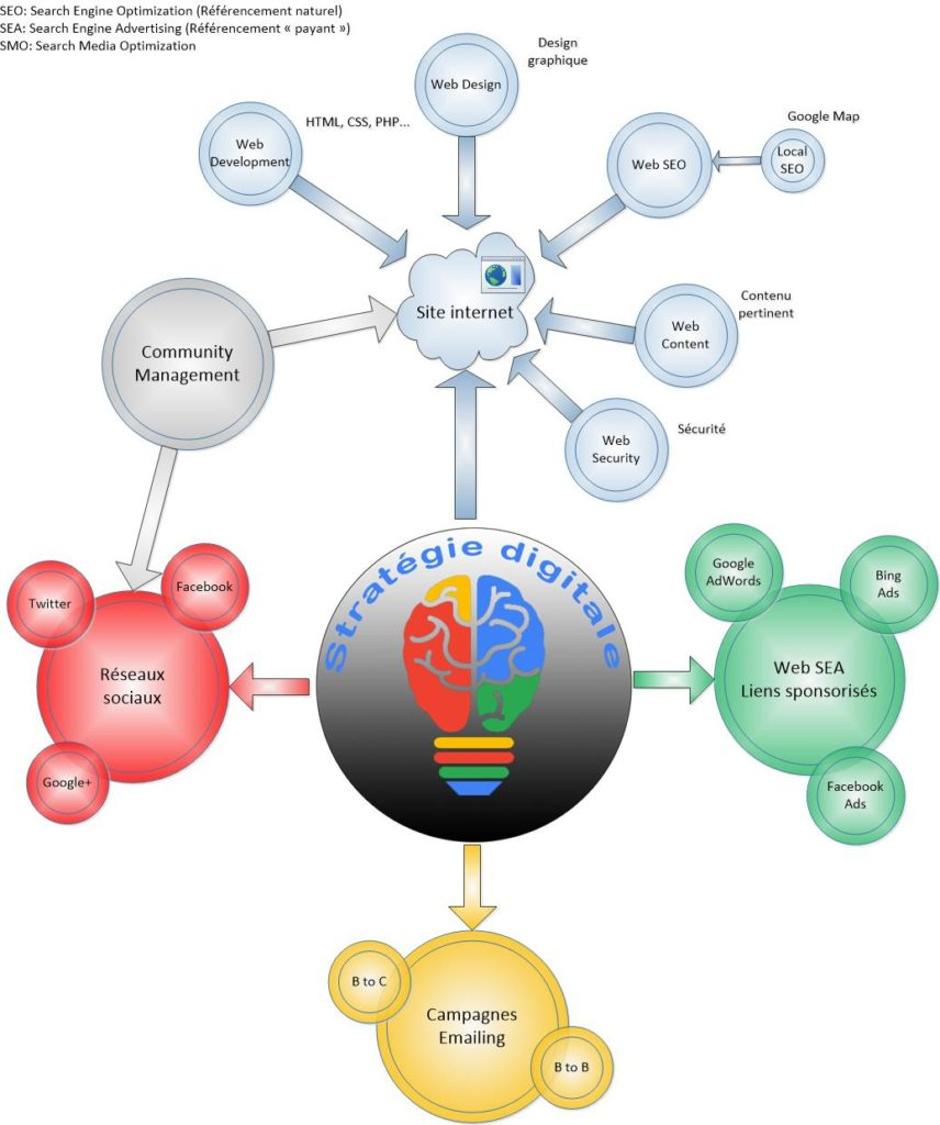 stratégie digitale communication numérique par Ingenieweb