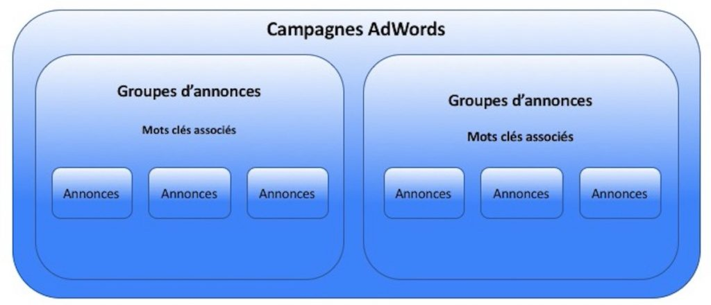 Structure Campagnes AdWords by Ingenieweb Stratégie digitale et référencement internet
